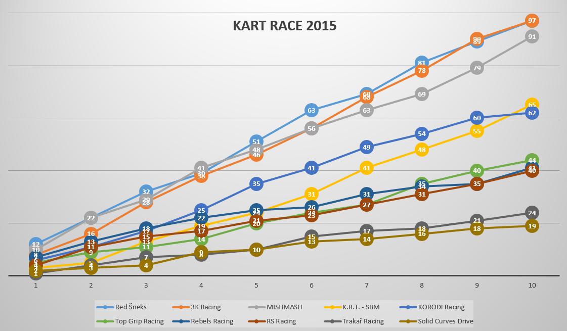 KART RACE 2015